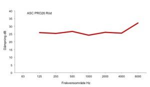 Diagram_ACS_PRO26_röd