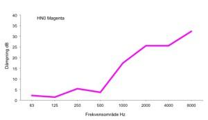 Diagram_HN0_magenta
