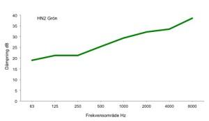 Diagram_HN2_grön
